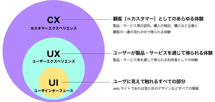 cx_ux_ui